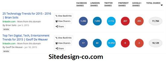 افزایش محتوا بازاریابی لینکدین