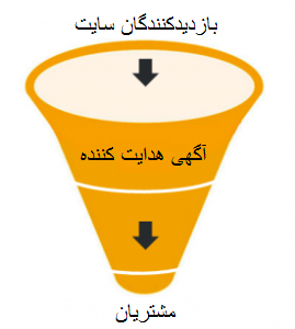 Administrator\files\UploadFile\sales-funnel-269x300.png